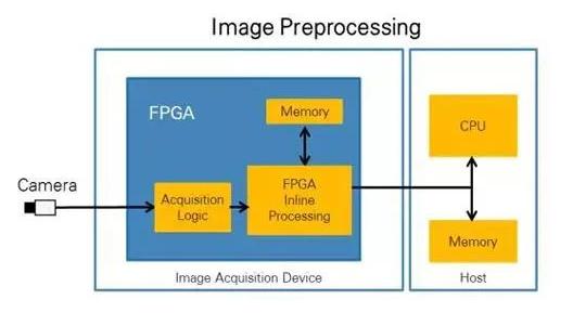 CPU vs FPGA,图像处理谁更厉害?(图2)